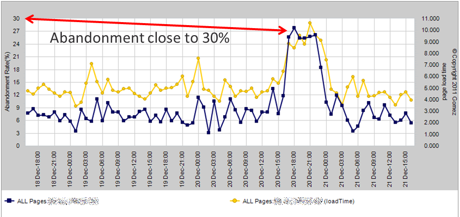 Raise of Page Load abandonments raising when pages get slow