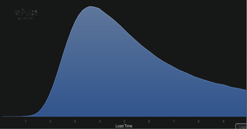 LogNormal Distribution